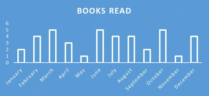 2016-in-books-months